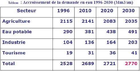 Evolution de la demande en eau par secteur d'activité